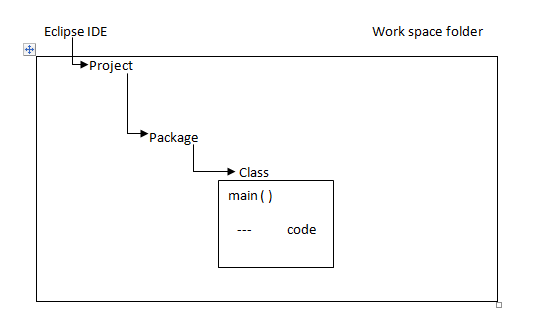 Manual testing vs Test Automation - Selenium training, Automation, Selenium testing, tutorialskey.com, Automation, Selenium - types of softwares, types of softwares,Eclipse,JDK path, Eclipse Installation,