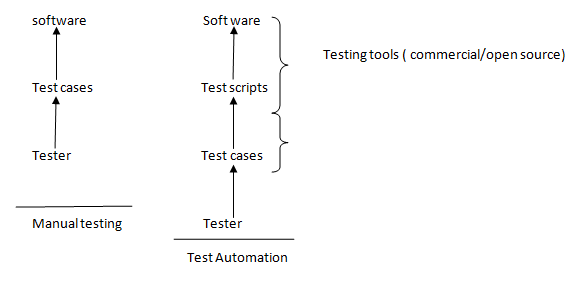 Manual testing vs Test Automation - Selenium training, Automation, Selenium testing, tutorialskey.com, Automation,